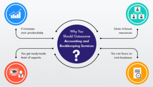 Accounting & Bookkeeping - Infographic