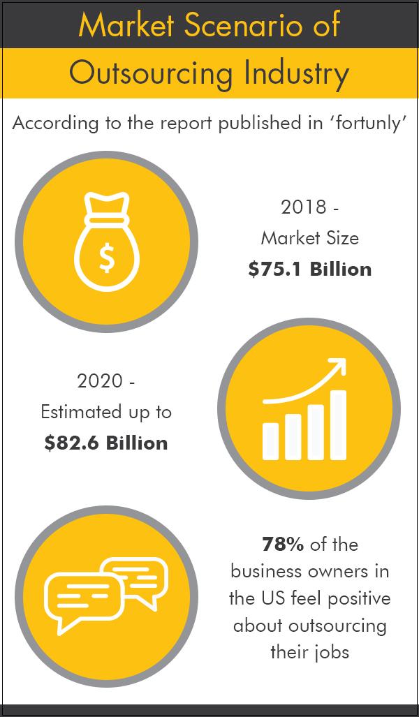 Market Scenario of BPO Services